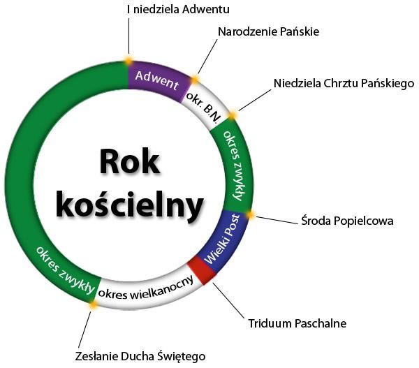 rok_koscielny
